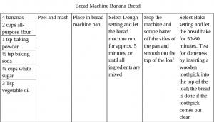 recipe card for banana bread