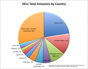2011 Emission by country
