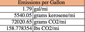 CO2 emitted per gallon of kerosene consumed by plane.