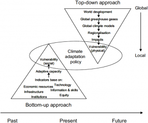 Climate-exchange.org's analysis of the utility of climate scenarios and the criticisms of both top-down and bottom-up methods.