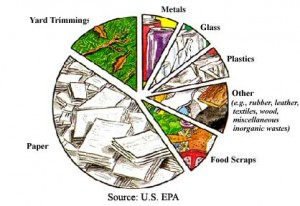 from U.S. EPA and http://www.wec.ufl.edu/extension/gc/harmony/waste.htm