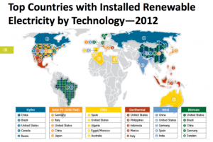 clean-energy-world-leaders-2012-570x382