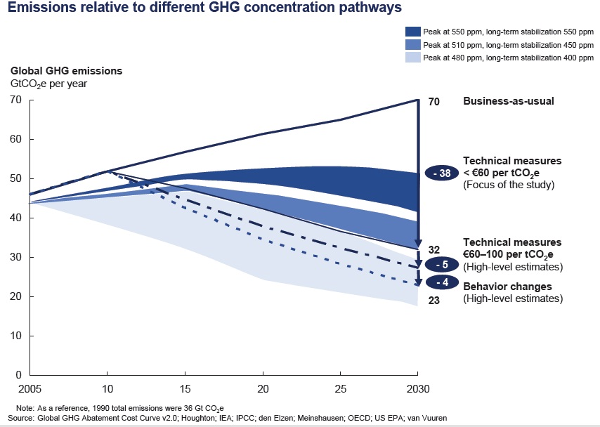 GHG Pathways