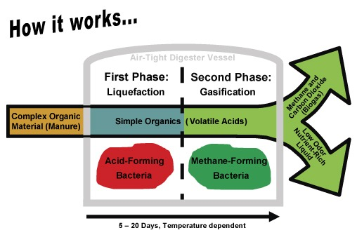 How Biogas Anaerobic Digestion Works (Source: http://goo.gl/LFKbZ)
