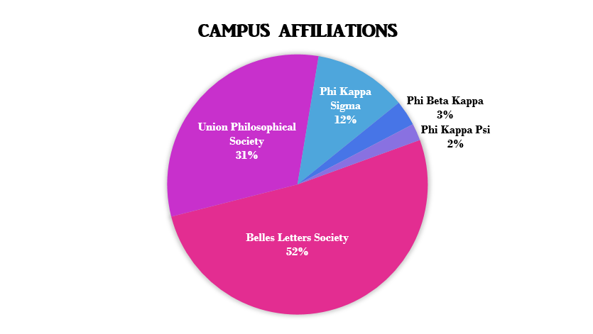 campus affilations