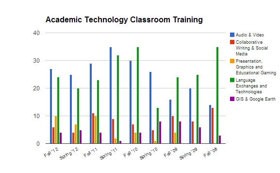 training bar chart