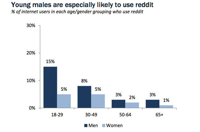 reddit demographics