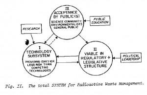 Radioactive wate managaement