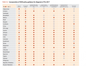 russian tb report chart pt. 1