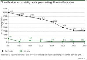 Courtesy of Andrei Shukshin, Bulletin of the World Health Organization