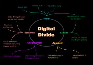 Digital Divide Image